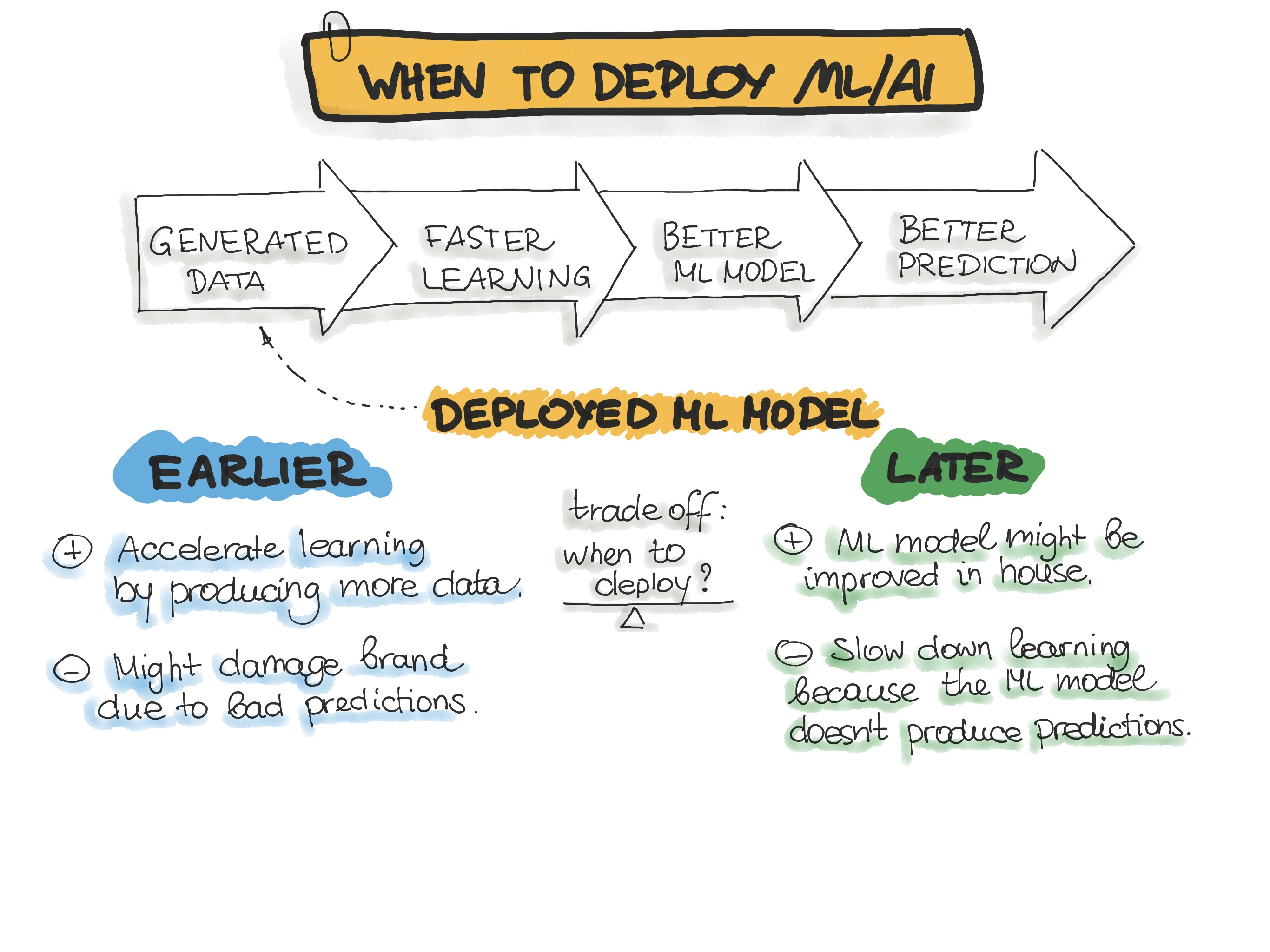 When to Deploy AI?