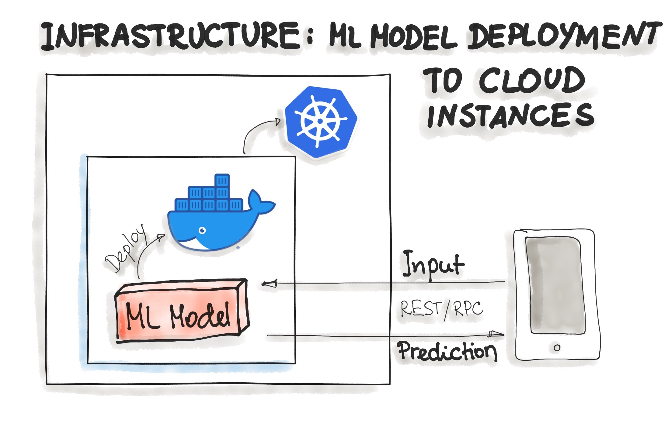Docker Infrastructure for Model Deployment