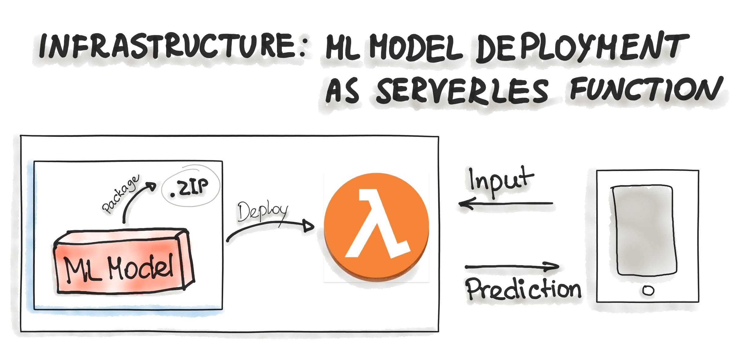 Serverless Infrastructure for Model Deployment