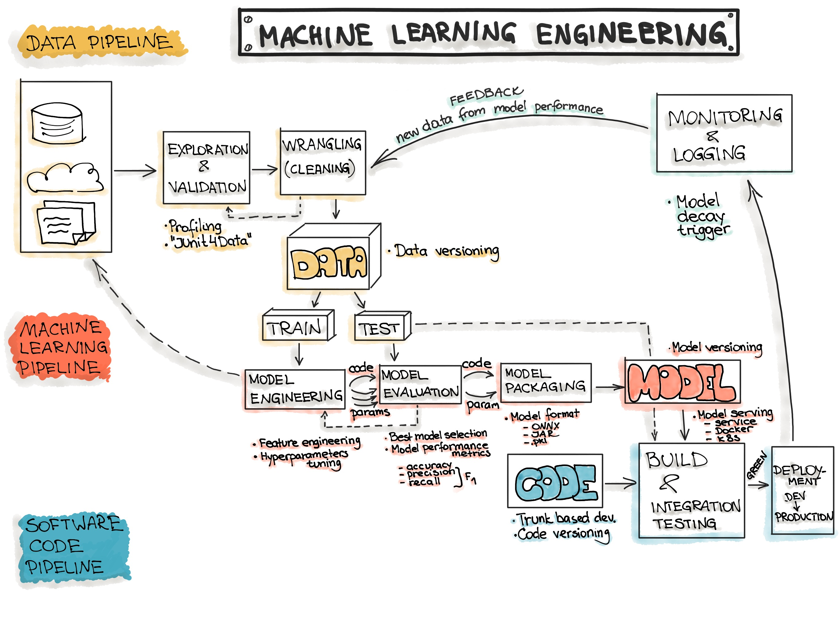 Machine Learning Engineering