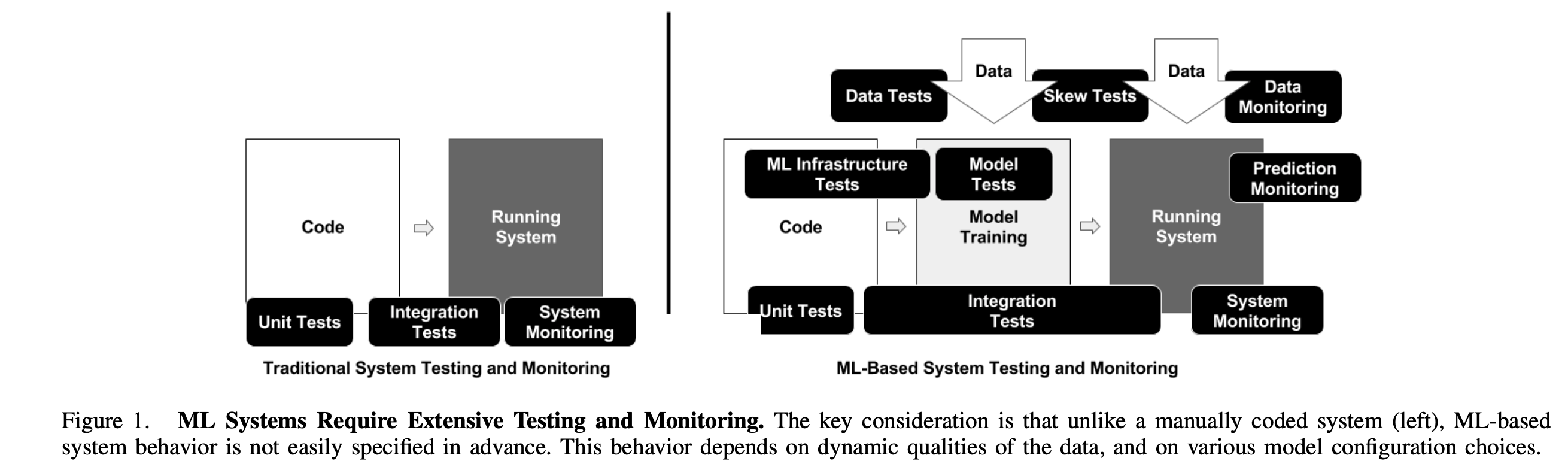 Testing in ML Systems