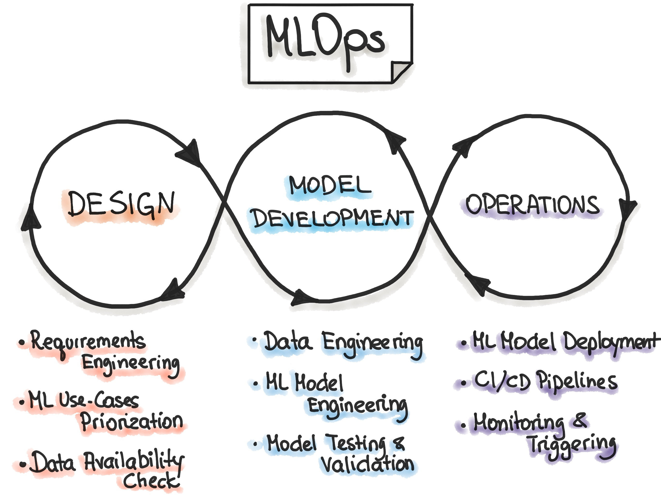 MLOps Principles