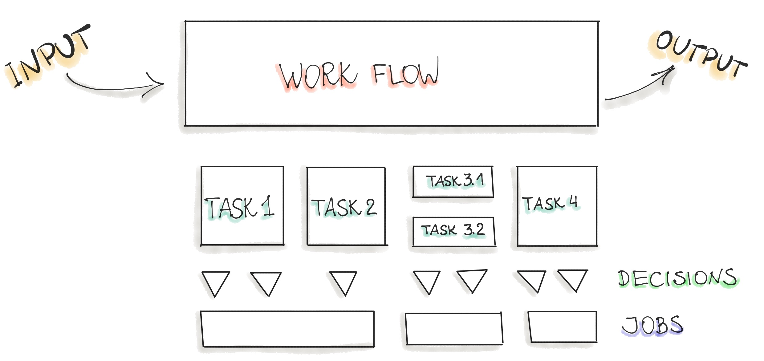 The Workflow Decomposition